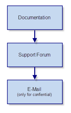 Support Overview